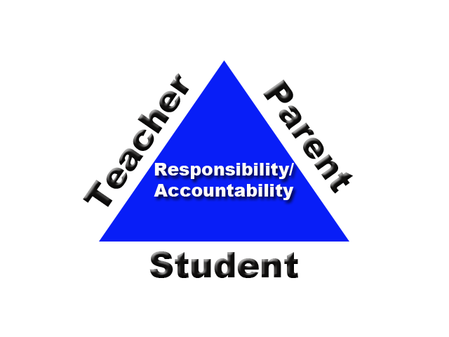 how should teachers educators be held accountable for student learning Teachers should be held accountable for what and how well they teach, of course unfortunately, student test and achievement scores are not an effective way to measure those things.